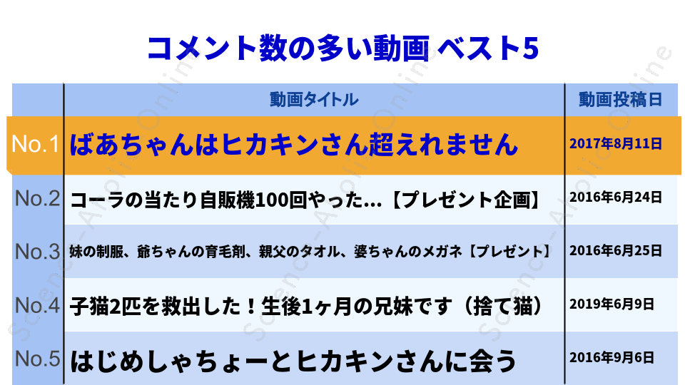 https://science-aholic-online.com/wp-content/uploads/2020/08/ranking_桐崎栄二.きりざきえいじ.png