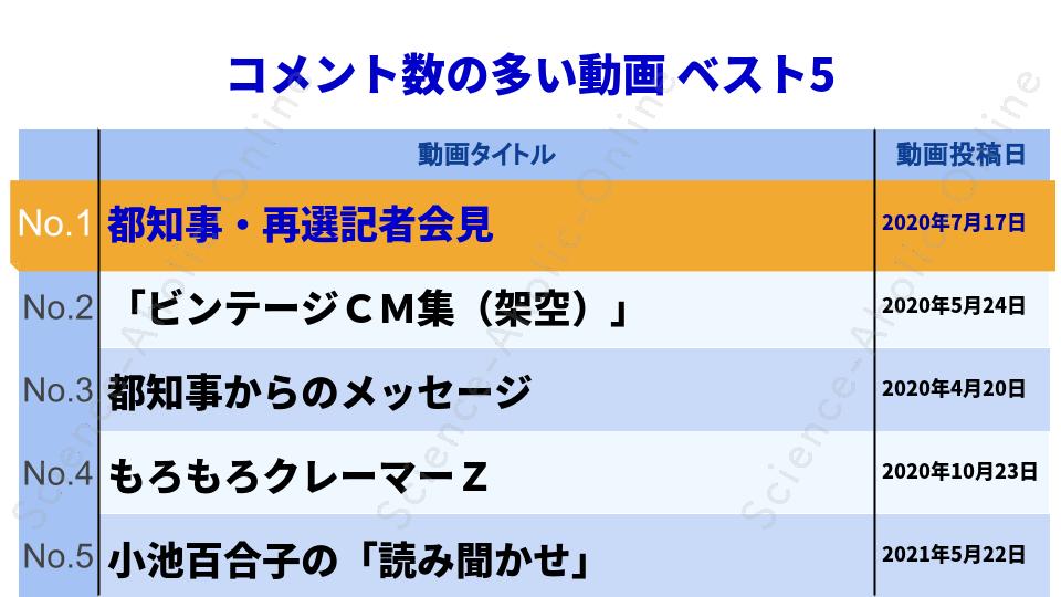 https://science-aholic-online.com/wp-content/uploads/2020/08/ranking_清水ミチコのシミチコチャンネル.png
