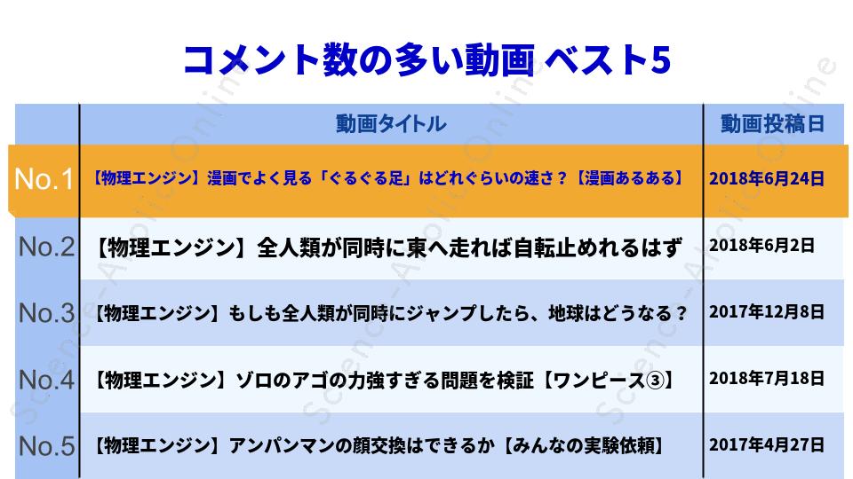 ranking_物理エンジンくん