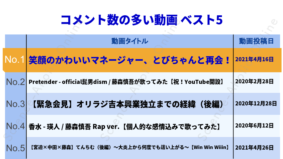 https://science-aholic-online.com/wp-content/uploads/2020/08/ranking_藤森慎吾のYouTubeチャンネル.png