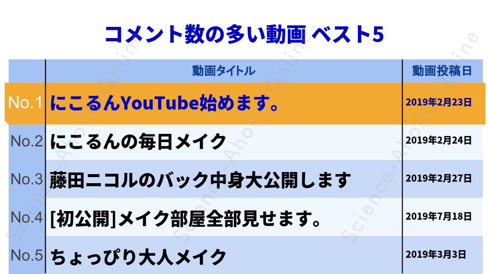 https://science-aholic-online.com/wp-content/uploads/2020/08/ranking_藤田ニコル.png