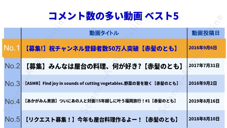 https://science-aholic-online.com/wp-content/uploads/2020/08/ranking_赤髪のともの実写チャンネル!!.png