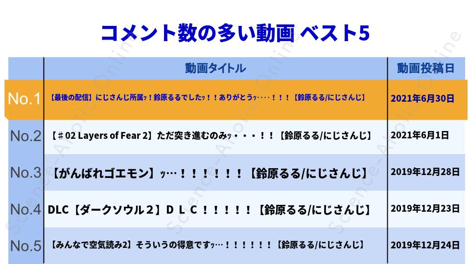 https://science-aholic-online.com/wp-content/uploads/2020/08/ranking_鈴原るる【にじさんじ所属】.png