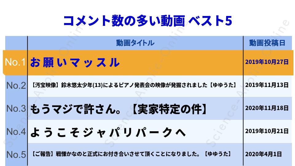 ranking_鈴木ゆゆうた