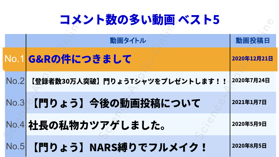 https://science-aholic-online.com/wp-content/uploads/2020/08/ranking_門りょうチャンネル.png