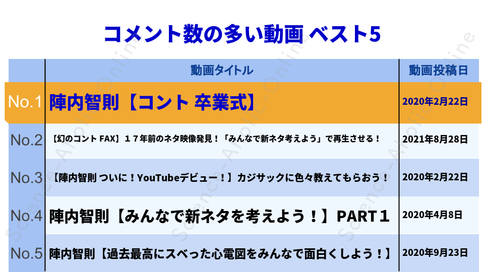 https://science-aholic-online.com/wp-content/uploads/2020/08/ranking_陣内智則のネタジン.png