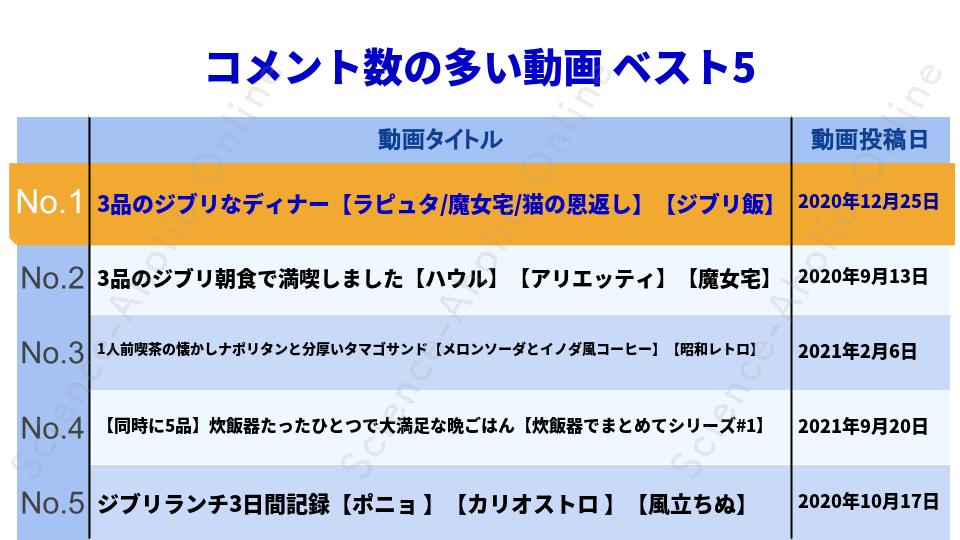 https://science-aholic-online.com/wp-content/uploads/2020/08/ranking_1人前食堂.png