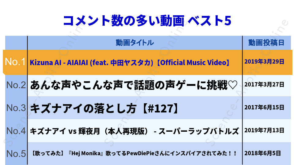 ranking_A.I.Channel