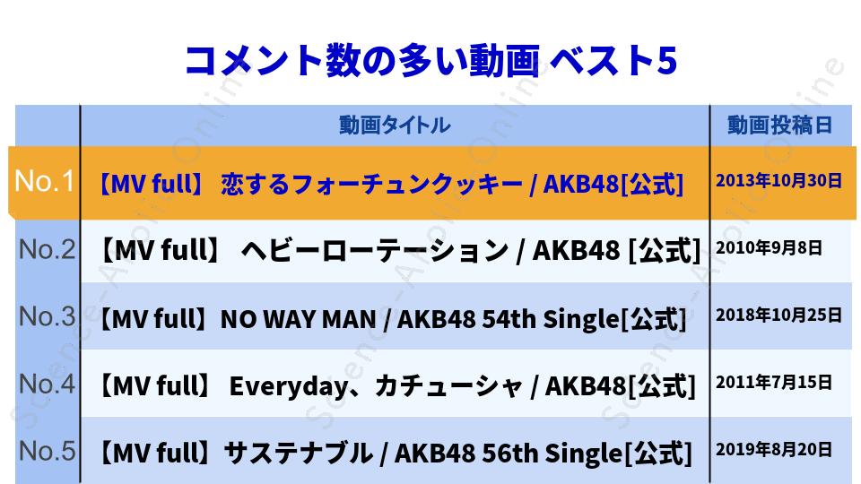 ranking_AKB48