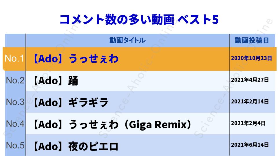 ranking_Ado
