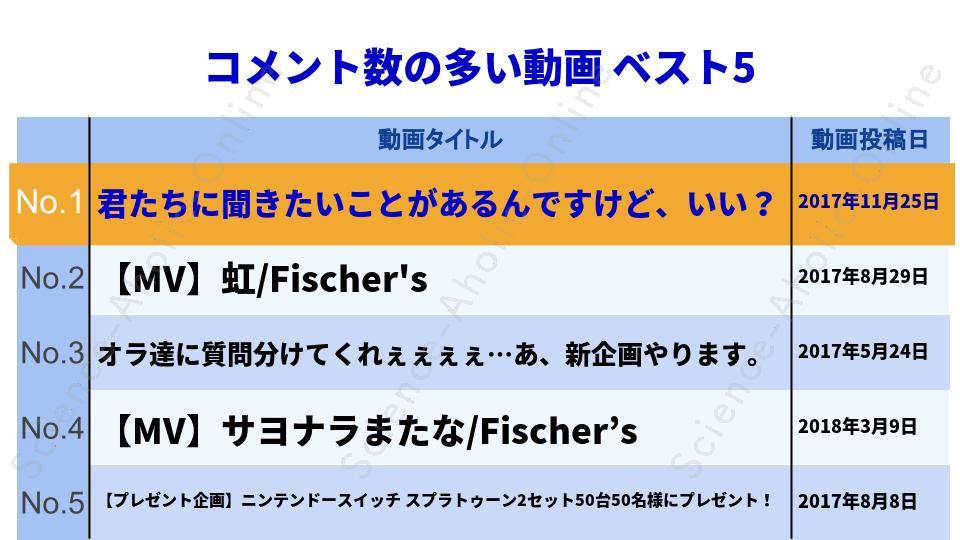 ranking_Fischer's-フィッシャーズ-