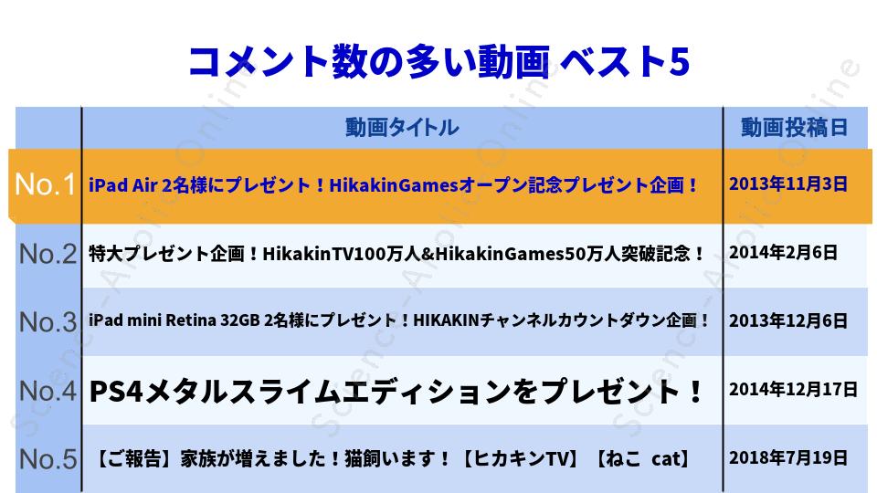 ranking_HikakinTV