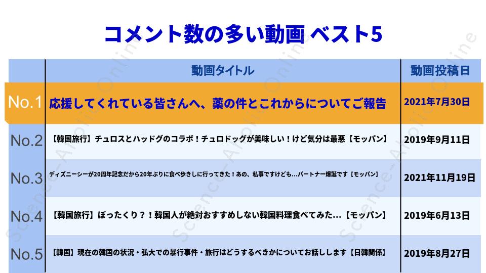 https://science-aholic-online.com/wp-content/uploads/2020/08/ranking_KaoruTV.png