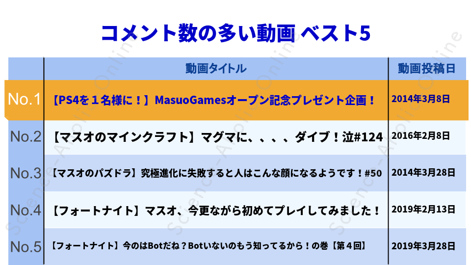 https://science-aholic-online.com/wp-content/uploads/2020/08/ranking_MasuoGames.png