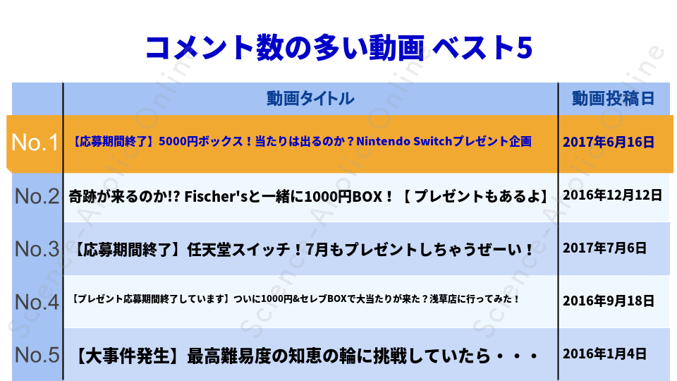 ranking_MasuoTV