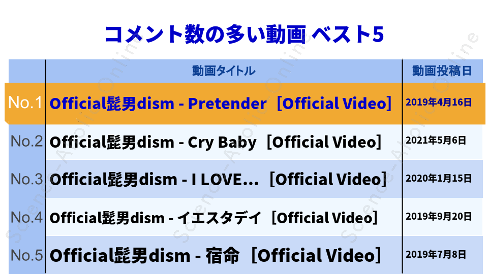 ranking_Official髭男dism
