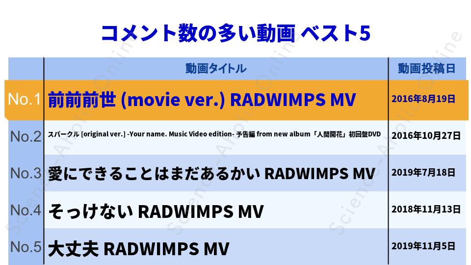 ranking_RADWIMPS