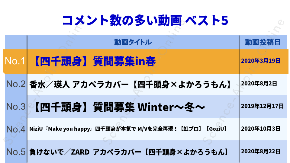 ranking_YonTube(四千頭身公式チャンネル)