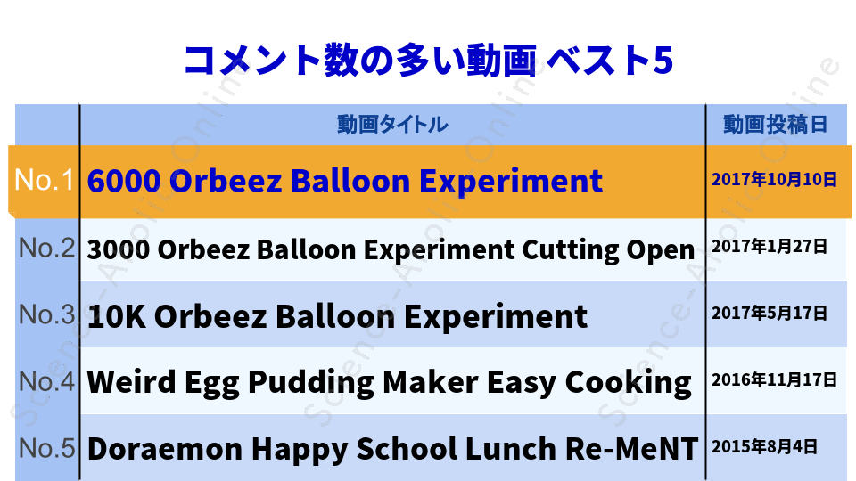https://science-aholic-online.com/wp-content/uploads/2020/08/ranking_japanesestuffchannel.png