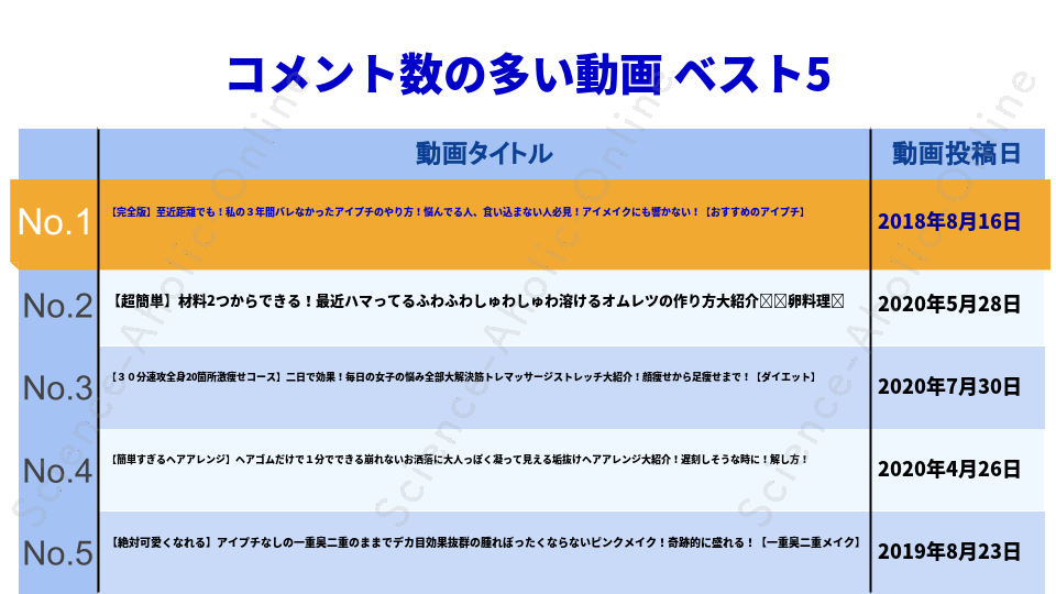 https://science-aholic-online.com/wp-content/uploads/2020/08/ranking_nanakoななこ.png
