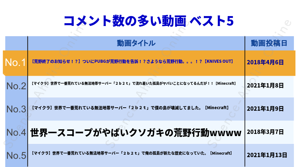 https://science-aholic-online.com/wp-content/uploads/2020/08/ranking_o-228おにや.png