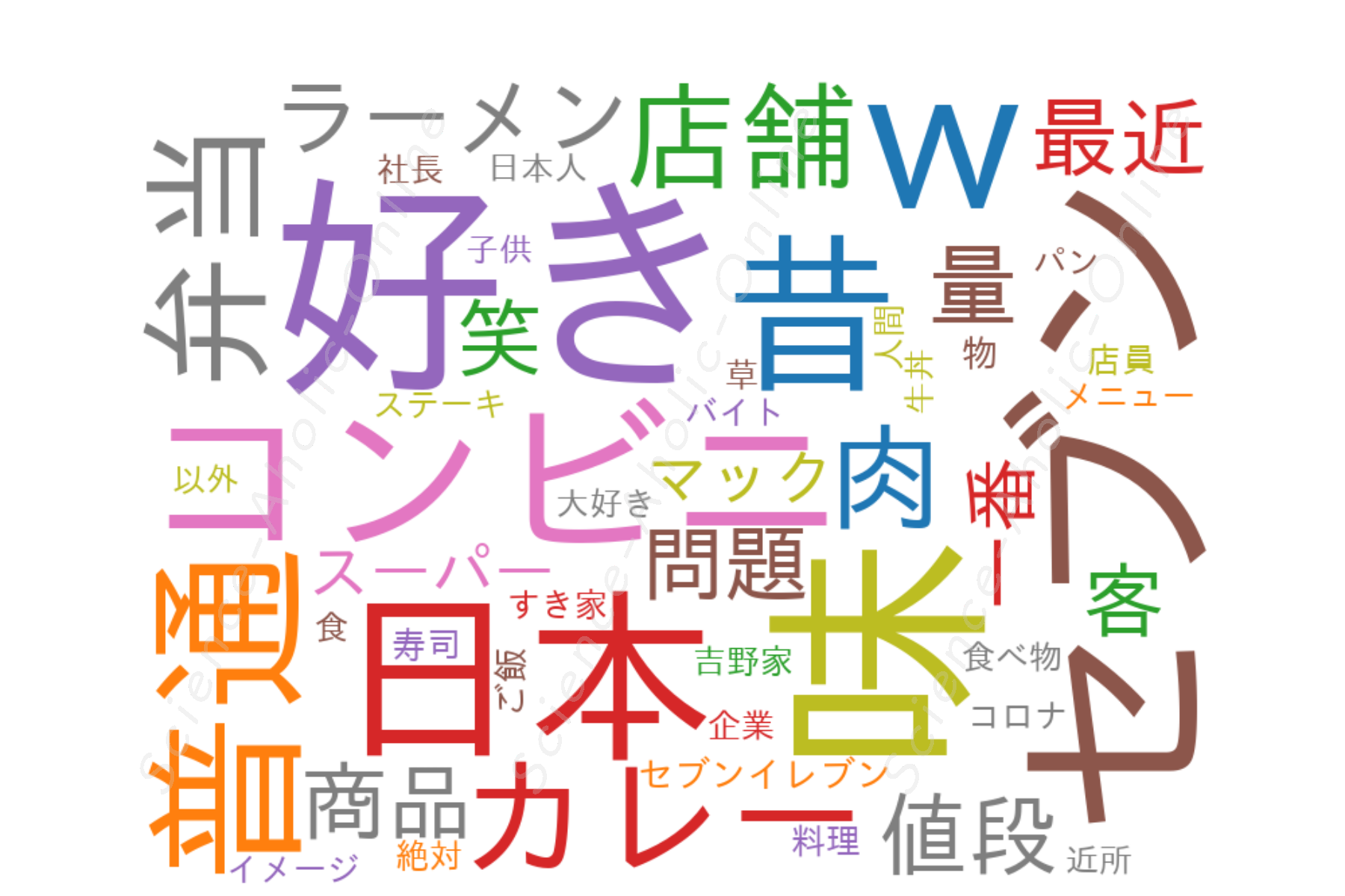 https://science-aholic-online.com/wp-content/uploads/2020/08/wordcloud_『食の雑学』をゆっくり解説.png