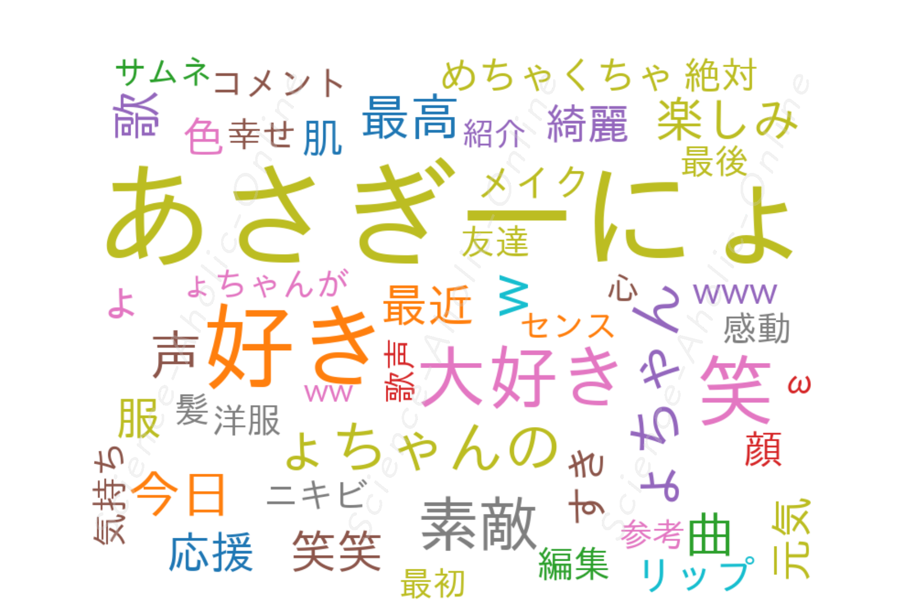 https://science-aholic-online.com/wp-content/uploads/2020/08/wordcloud_あさぎーにょ.png