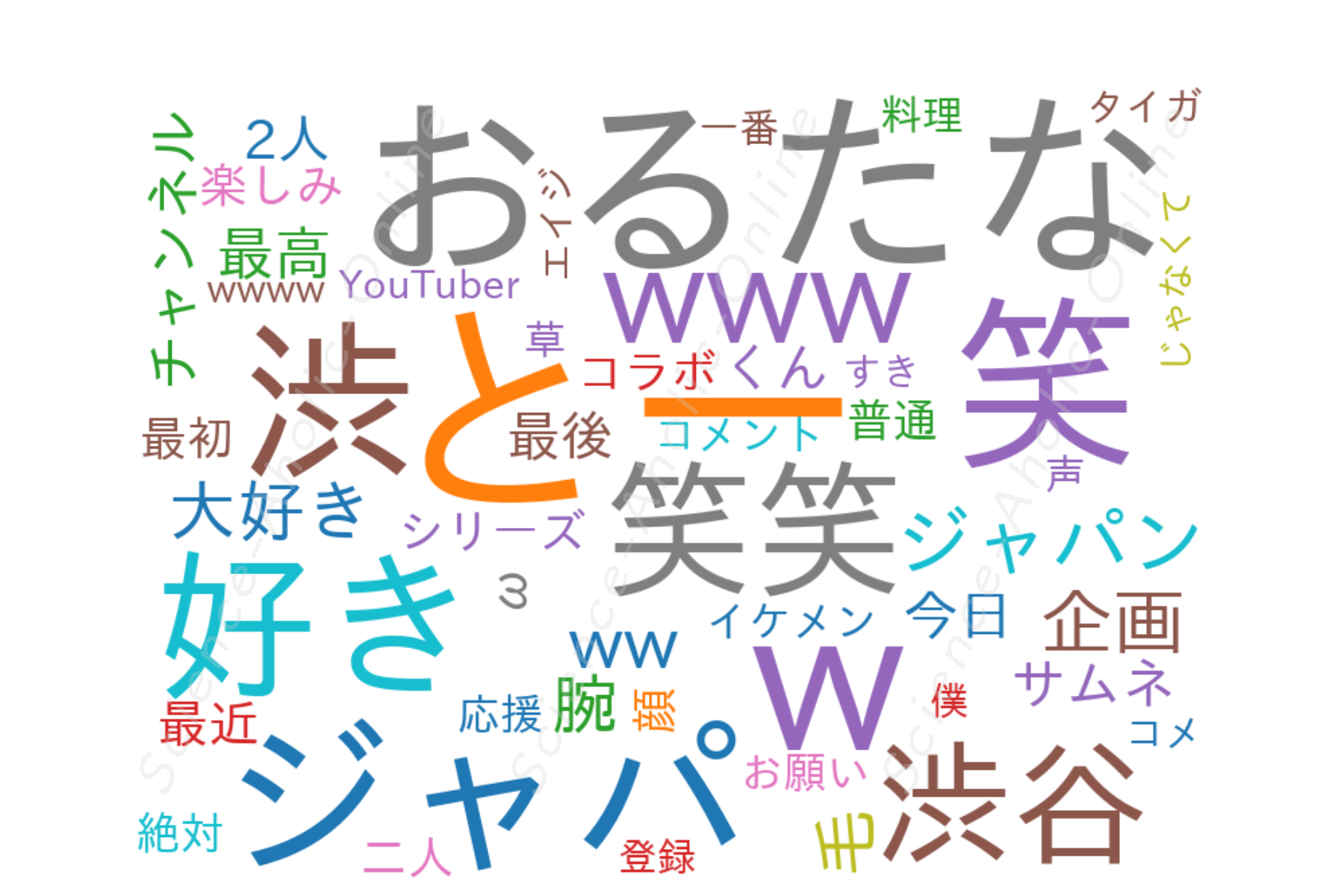 wordcloud_おるたなChannel