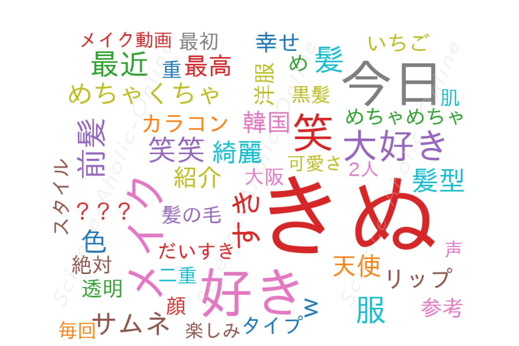 https://science-aholic-online.com/wp-content/uploads/2020/08/wordcloud_きぬちゃんねる.png