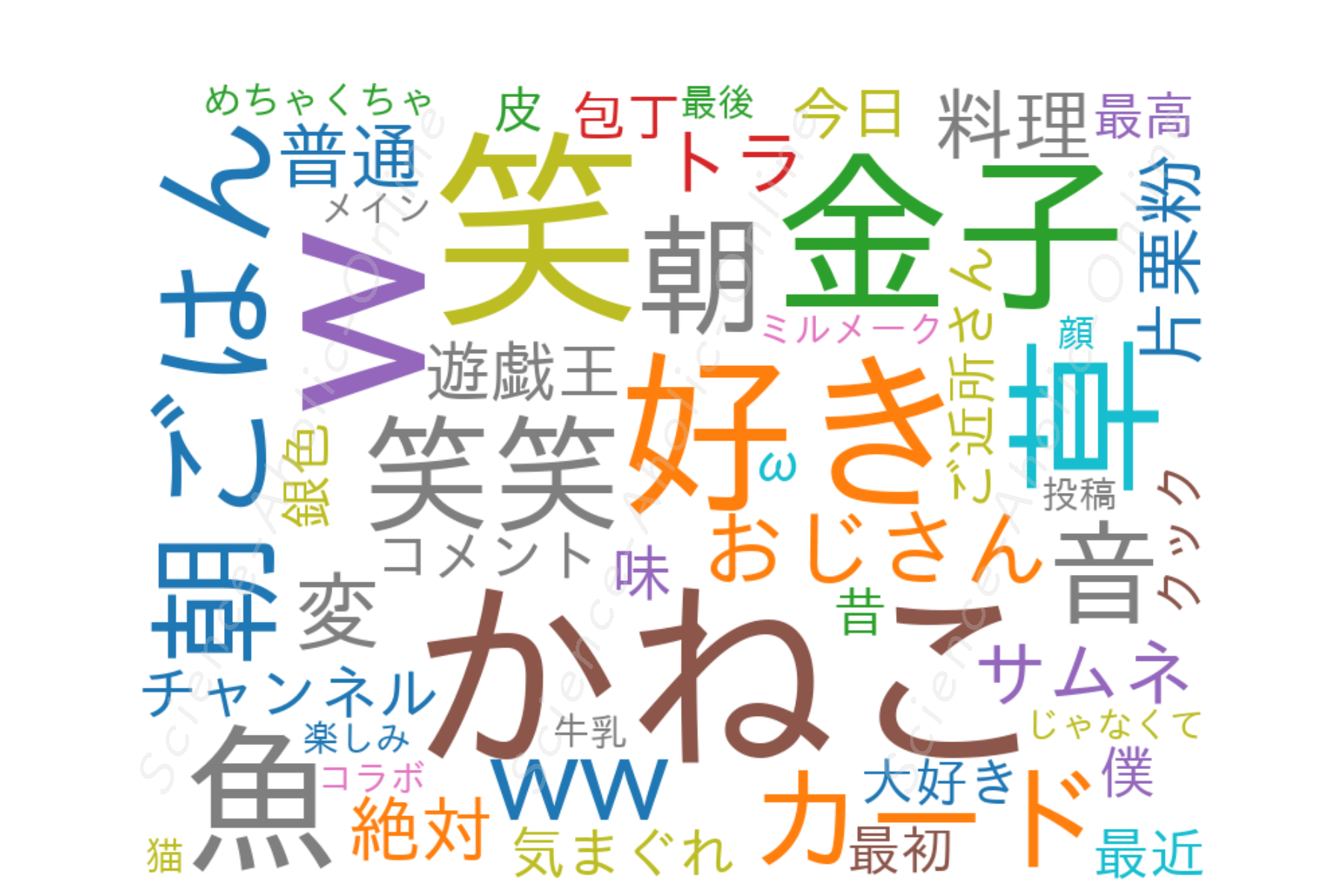 wordcloud_きまぐれクックのサボり場