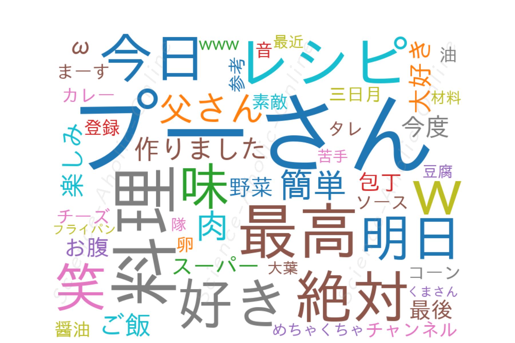 https://science-aholic-online.com/wp-content/uploads/2020/08/wordcloud_くまの限界食堂.png