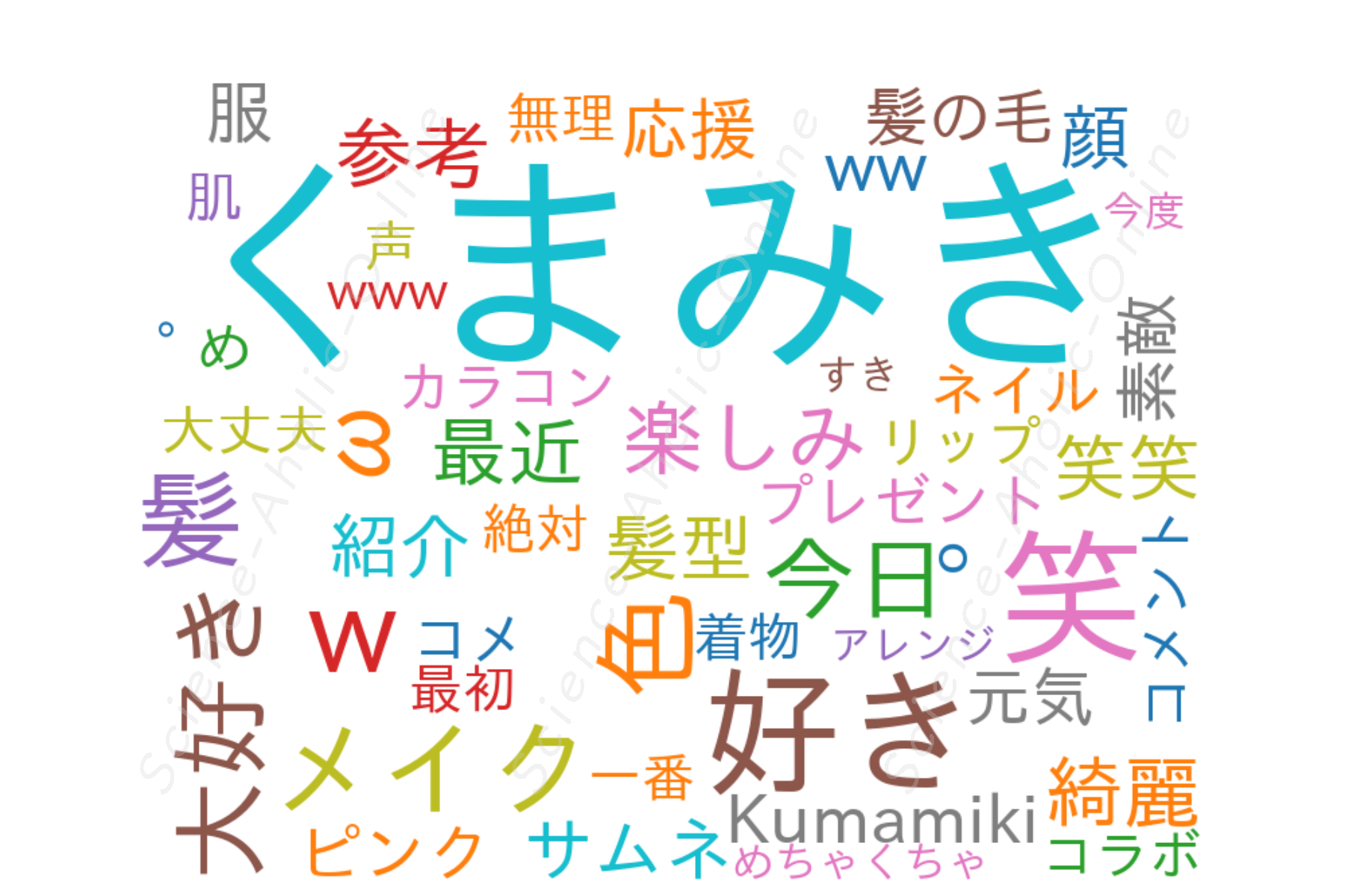 https://science-aholic-online.com/wp-content/uploads/2020/08/wordcloud_くまみきKumamiki.png