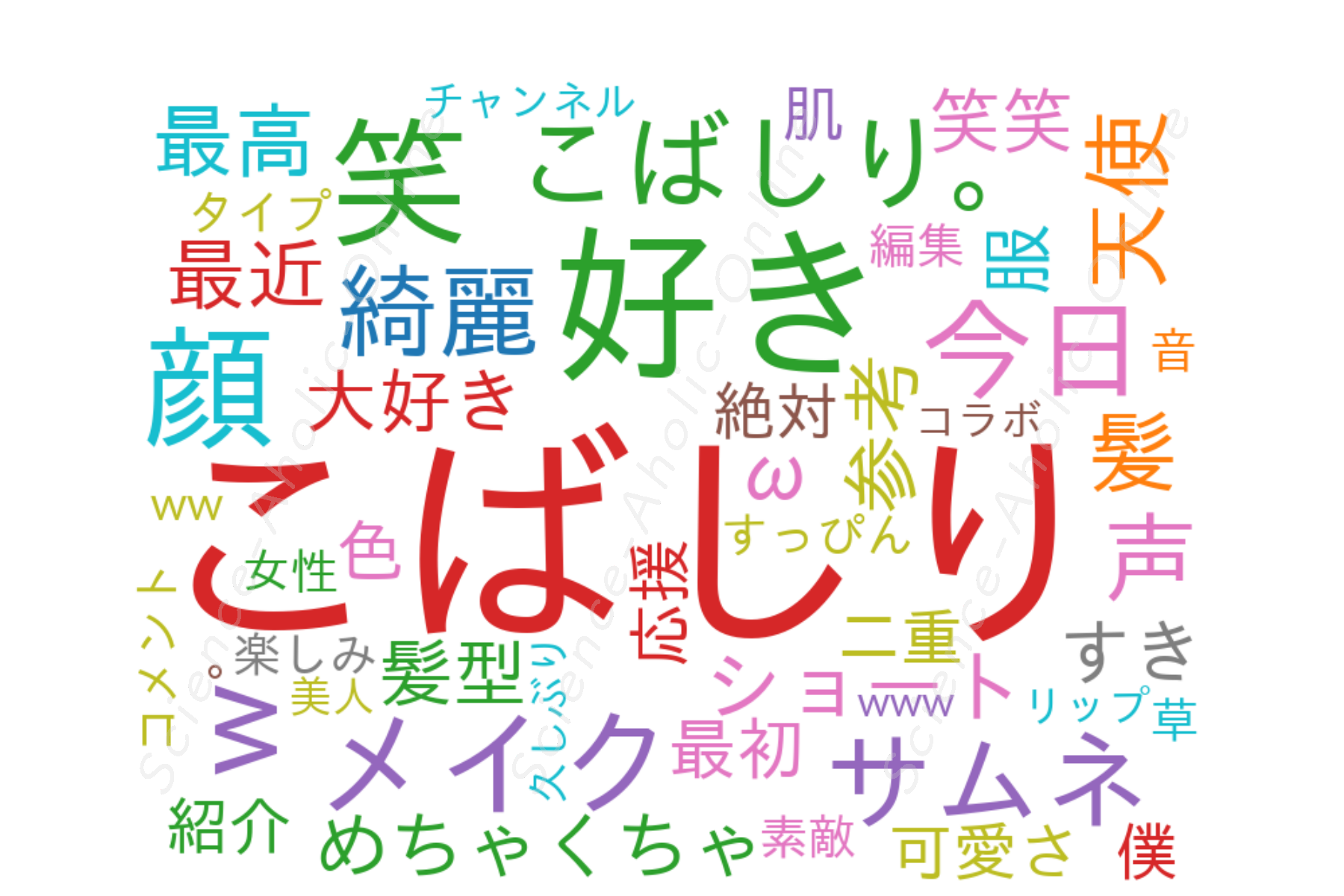 https://science-aholic-online.com/wp-content/uploads/2020/08/wordcloud_こばしり。.png