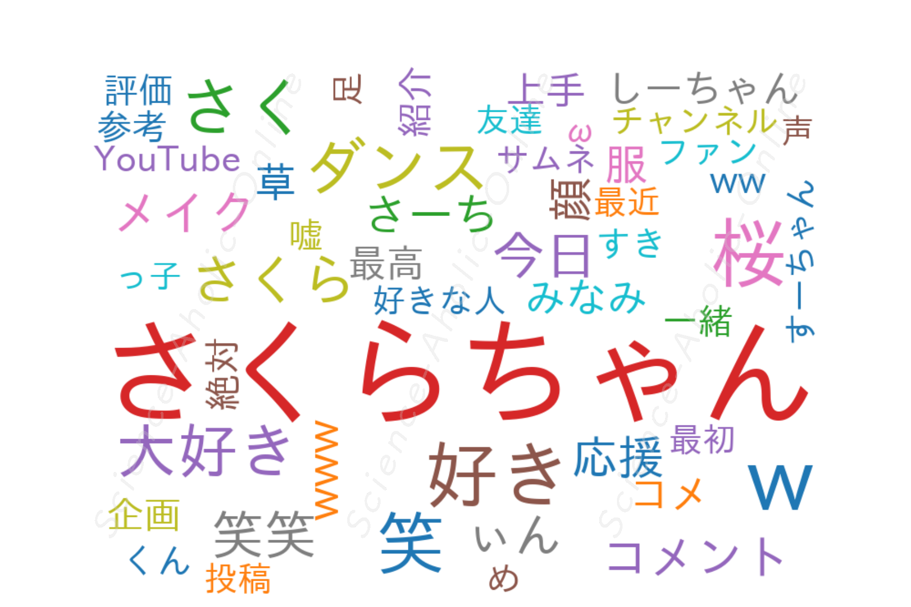 https://science-aholic-online.com/wp-content/uploads/2020/08/wordcloud_さくらチャンネル.png