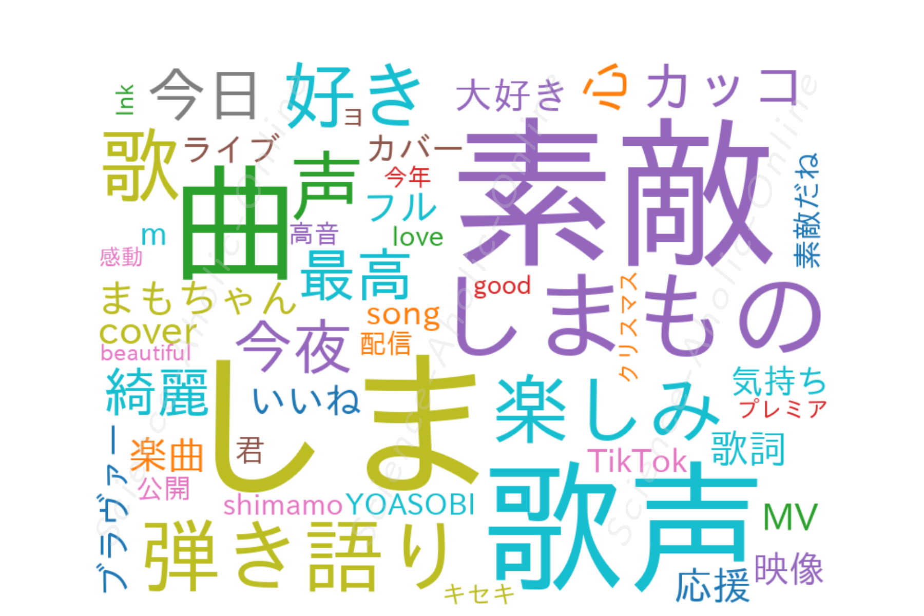 https://science-aholic-online.com/wp-content/uploads/2020/08/wordcloud_しまも.png