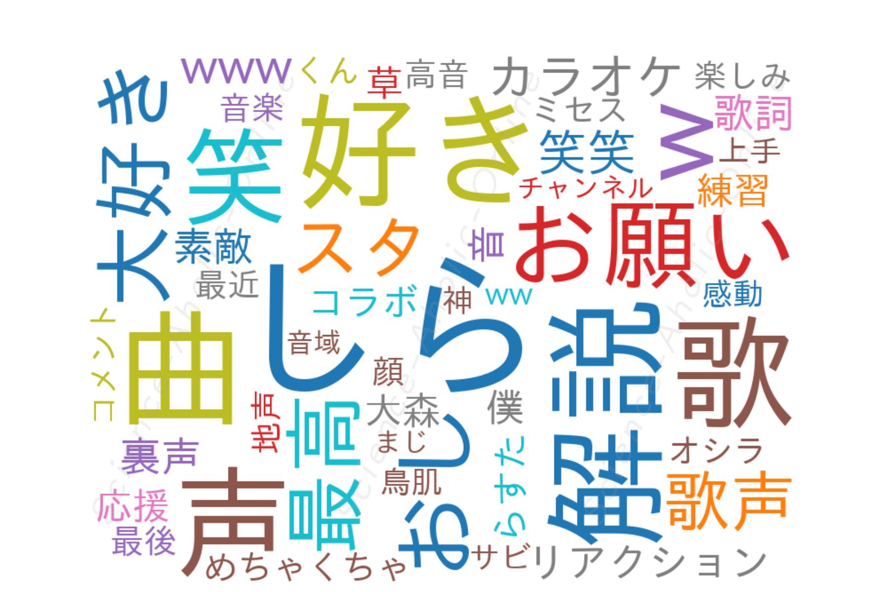 wordcloud_しらスタ【歌唱力向上委員会】