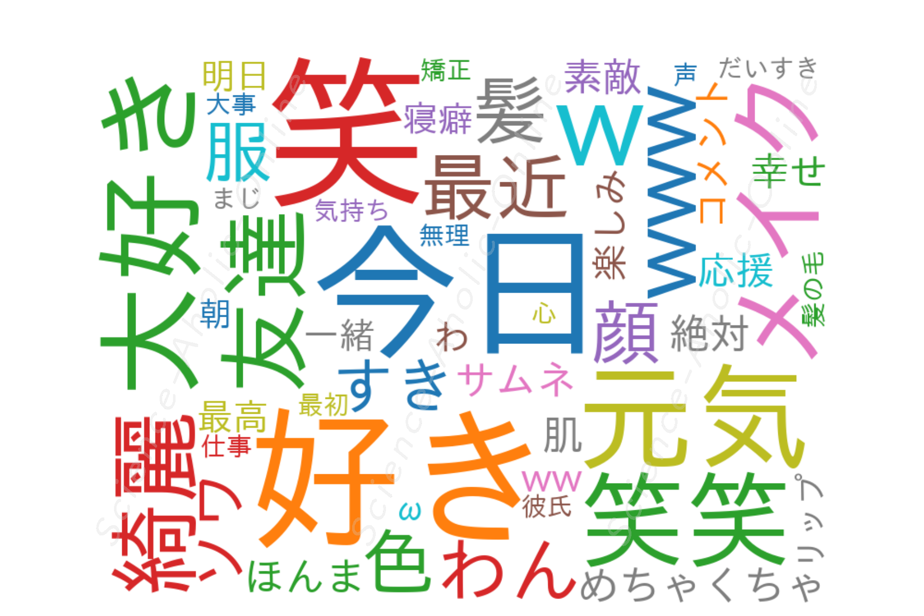 https://science-aholic-online.com/wp-content/uploads/2020/08/wordcloud_そわんわん.png