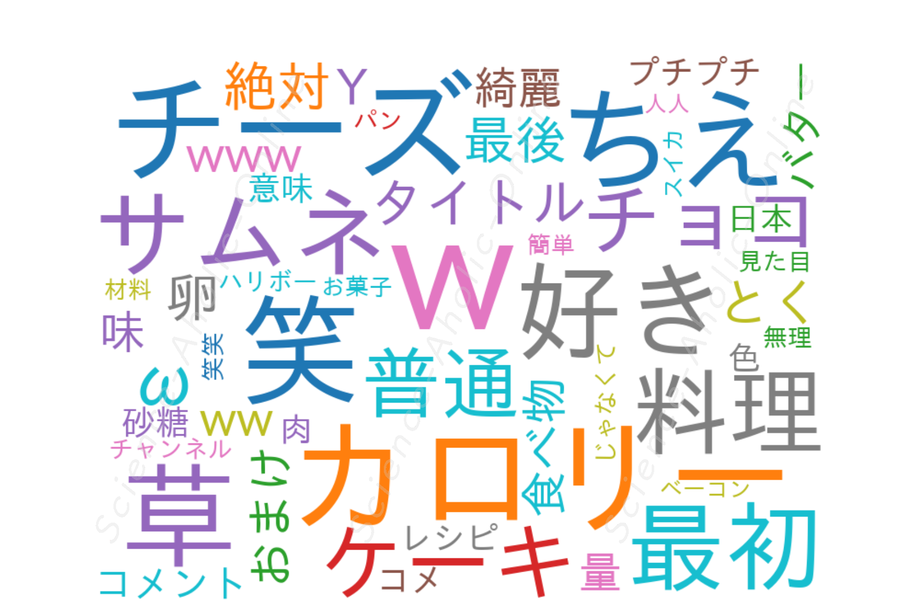https://science-aholic-online.com/wp-content/uploads/2020/08/wordcloud_ちえとく.png