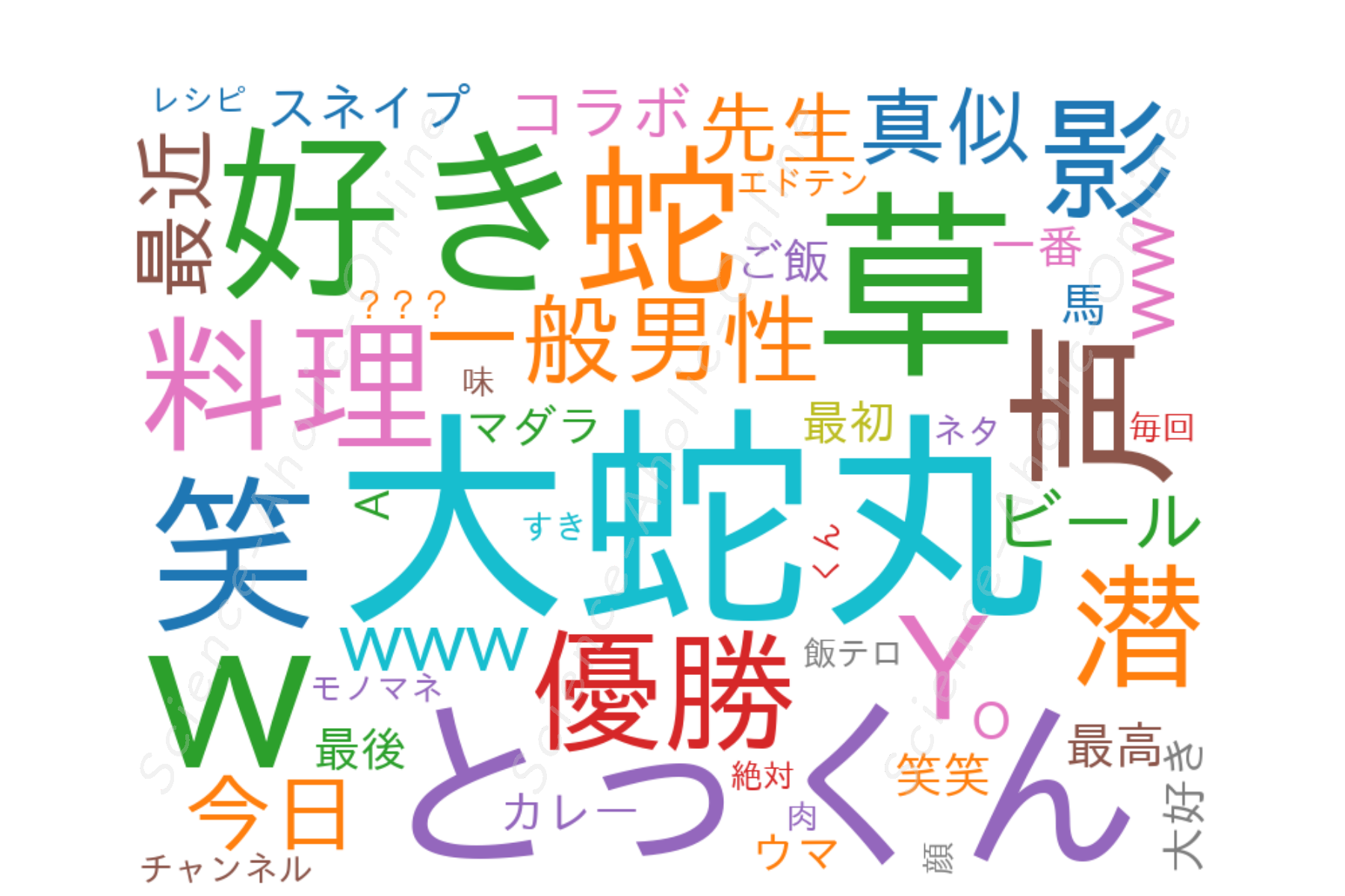 https://science-aholic-online.com/wp-content/uploads/2020/08/wordcloud_とっくんのYouTubeチャンネル.png