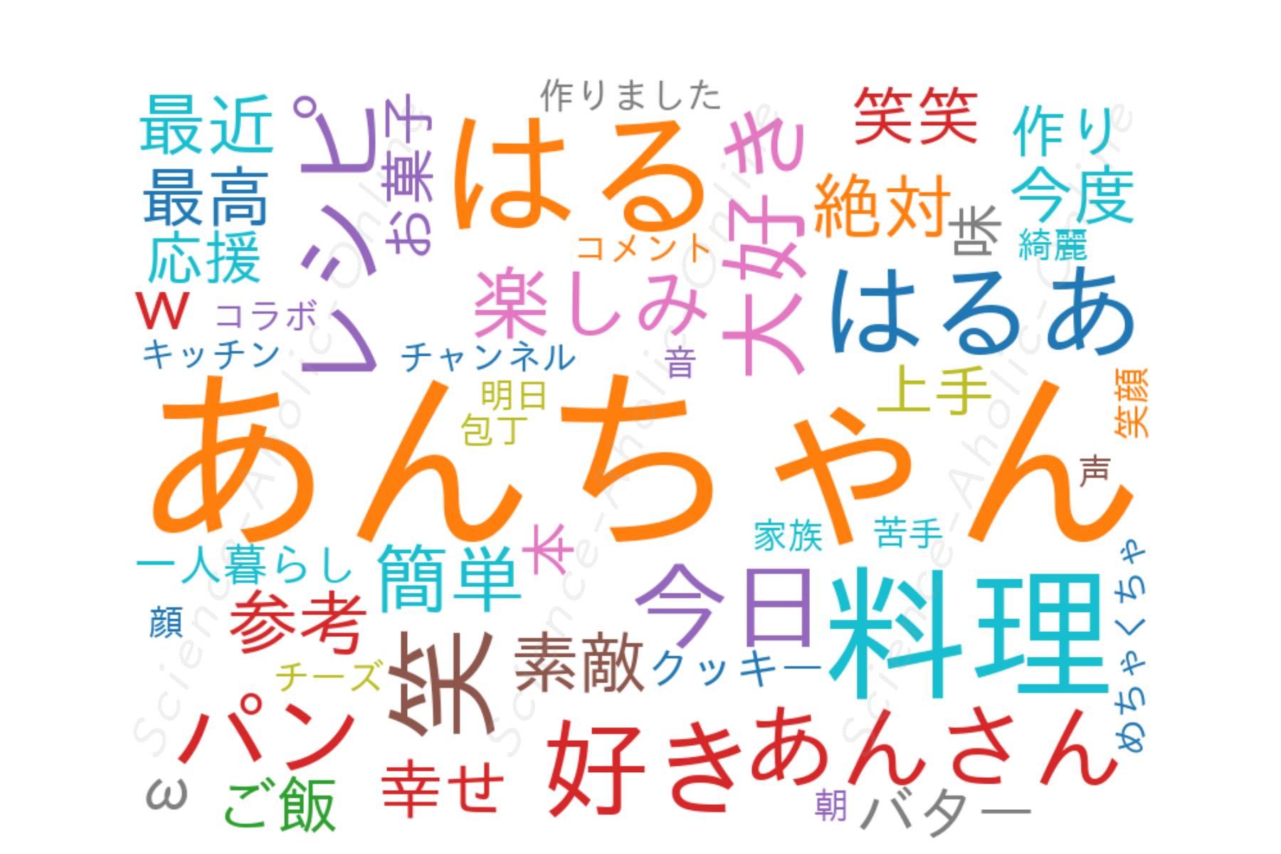 wordcloud_はるあん