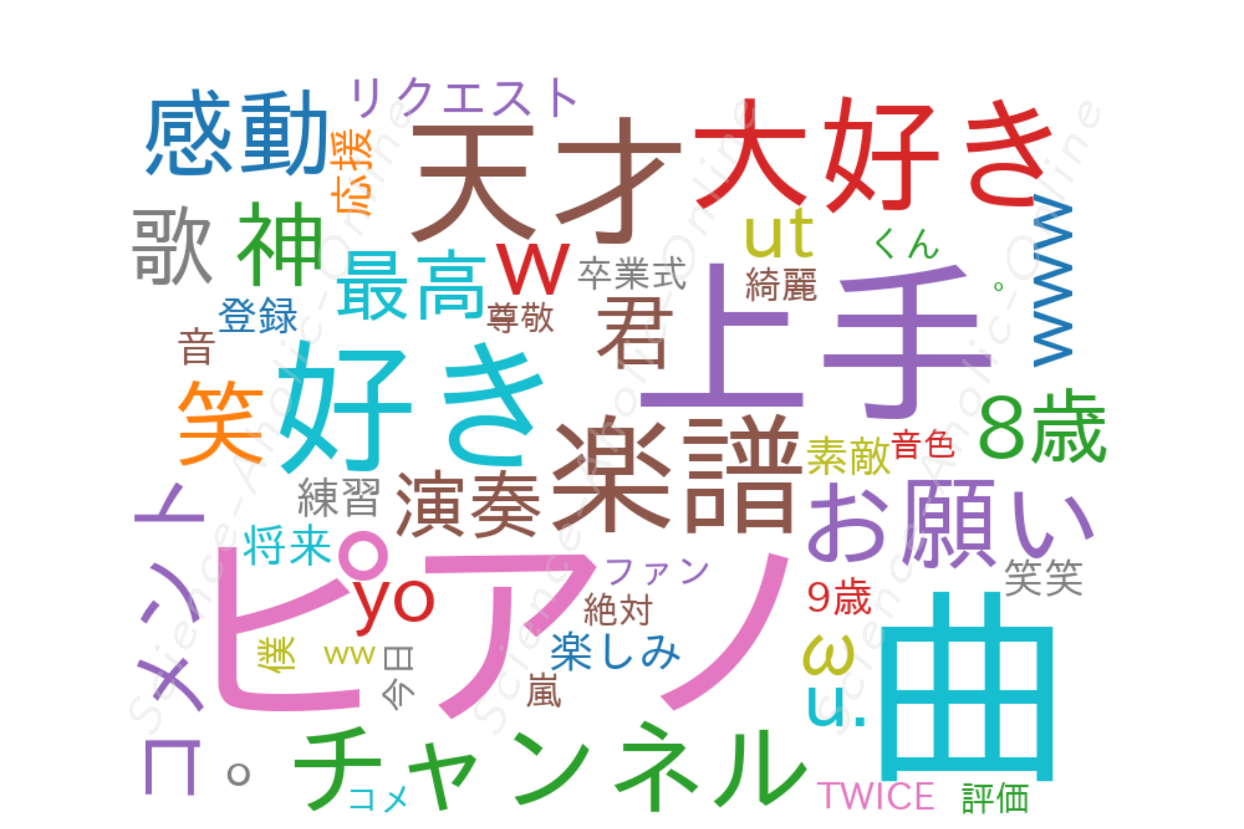 https://science-aholic-online.com/wp-content/uploads/2020/08/wordcloud_ぴーあおチャンネル.png