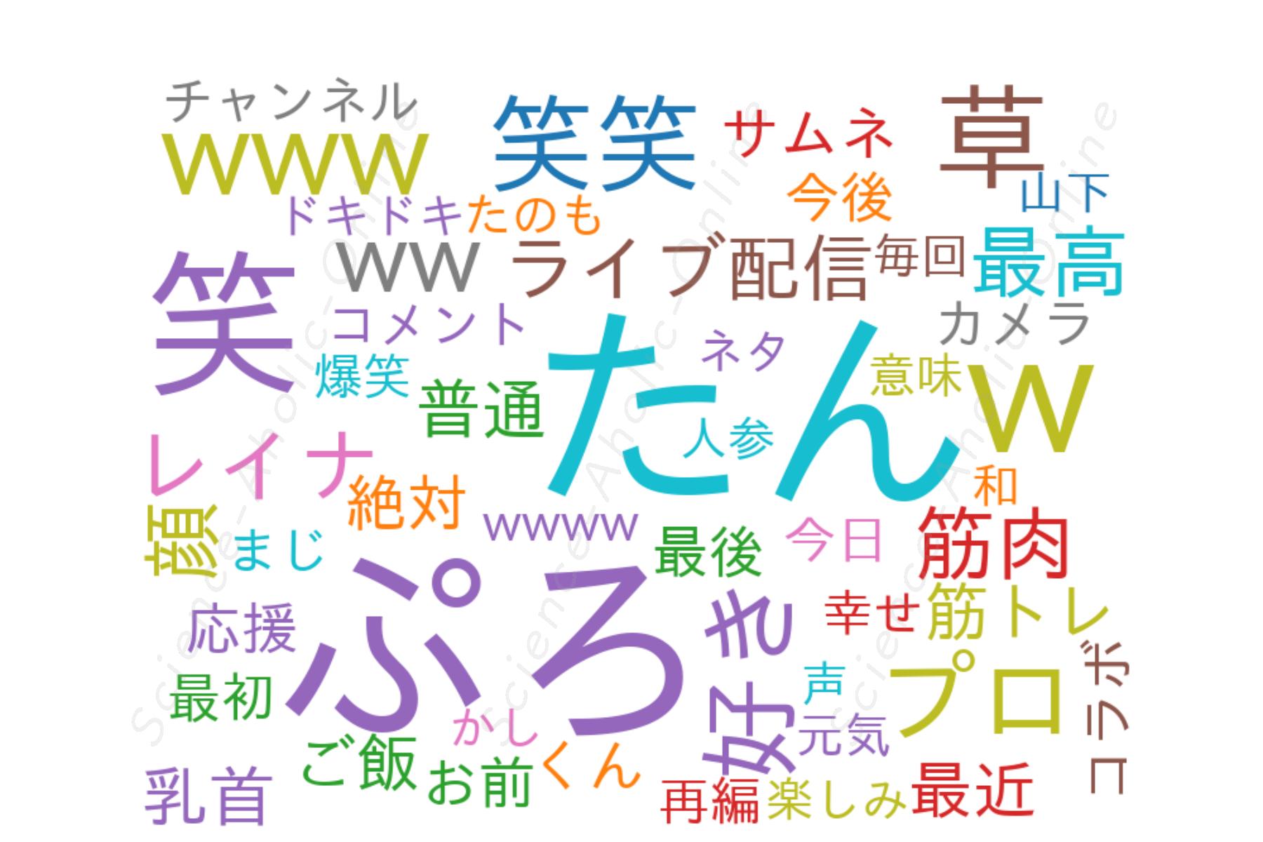 wordcloud_ぷろたん日記