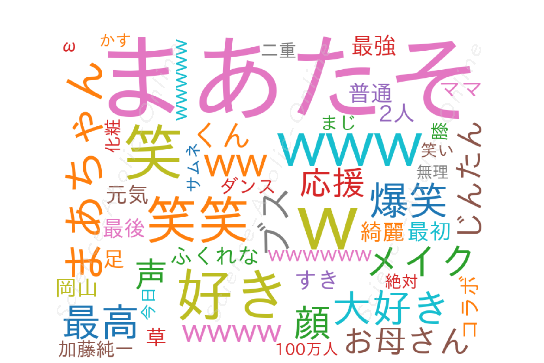 https://science-aholic-online.com/wp-content/uploads/2020/08/wordcloud_まあたそ.png