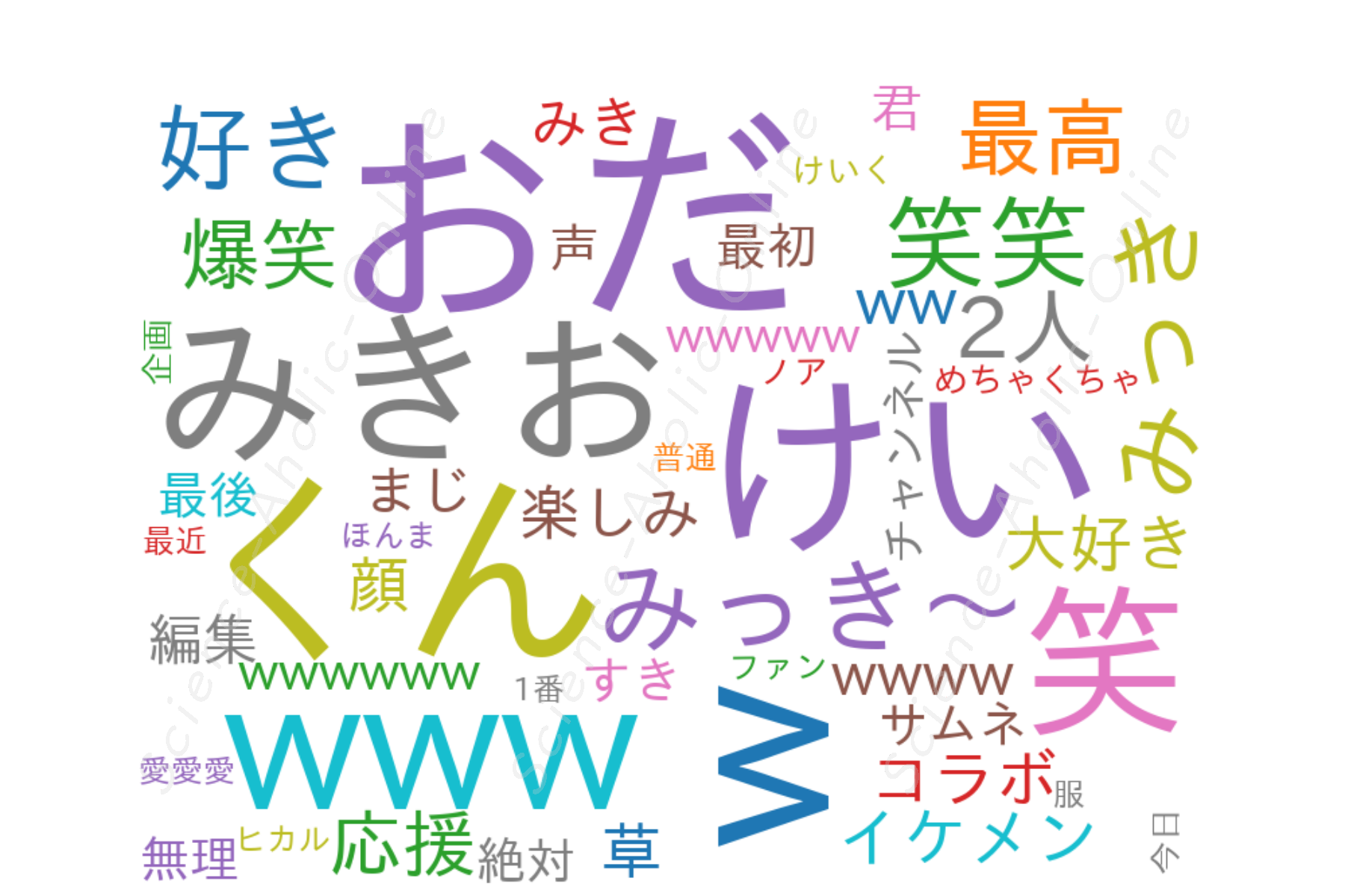 https://science-aholic-online.com/wp-content/uploads/2020/08/wordcloud_みきおだ【MIKIODA】.png