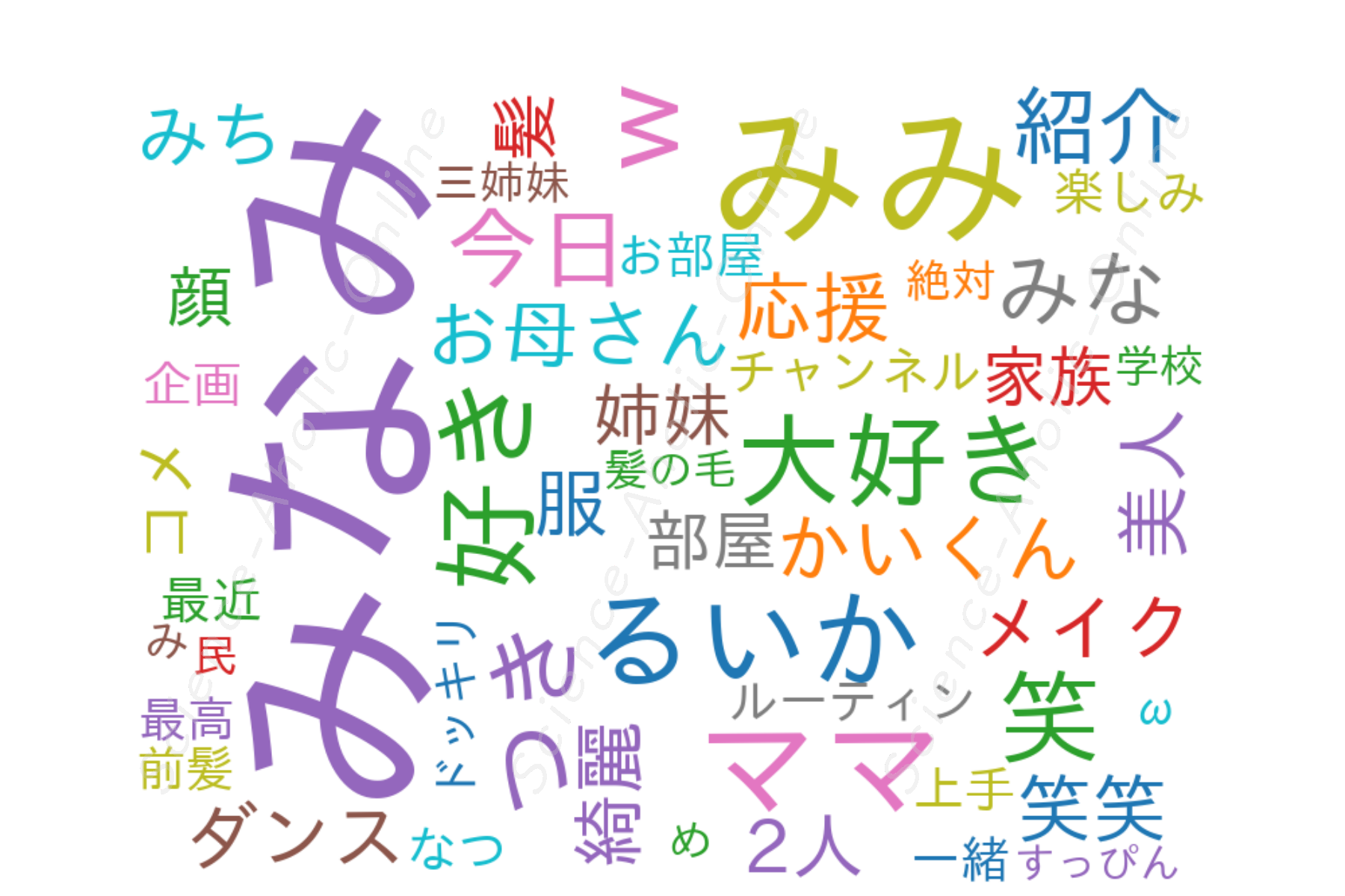 https://science-aholic-online.com/wp-content/uploads/2020/08/wordcloud_みなみチャンネル.png