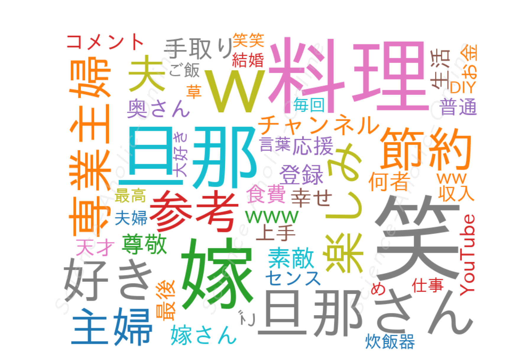 https://science-aholic-online.com/wp-content/uploads/2020/08/wordcloud_よめ子.png