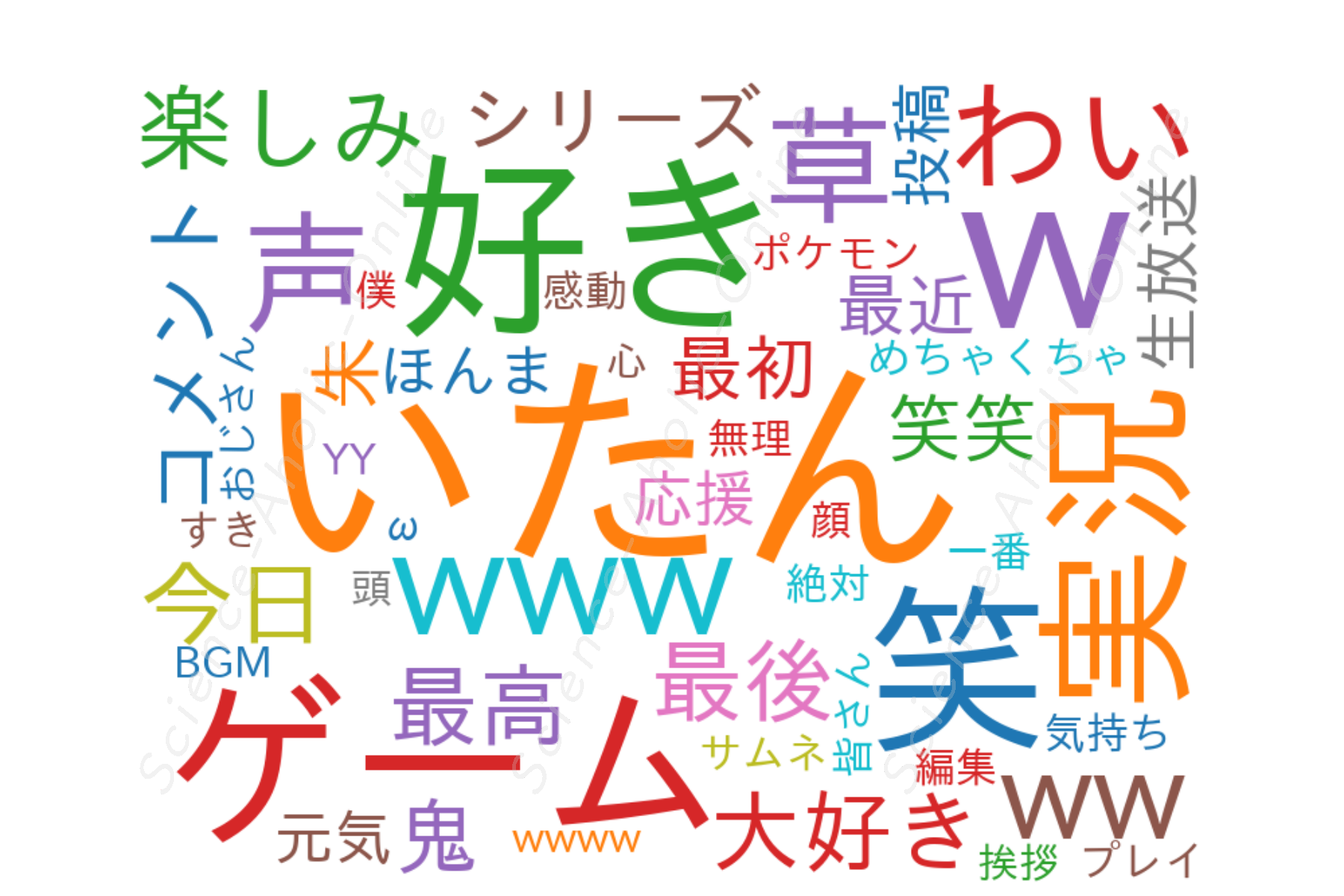 https://science-aholic-online.com/wp-content/uploads/2020/08/wordcloud_わいわいのゲーム実況チャンネル.png