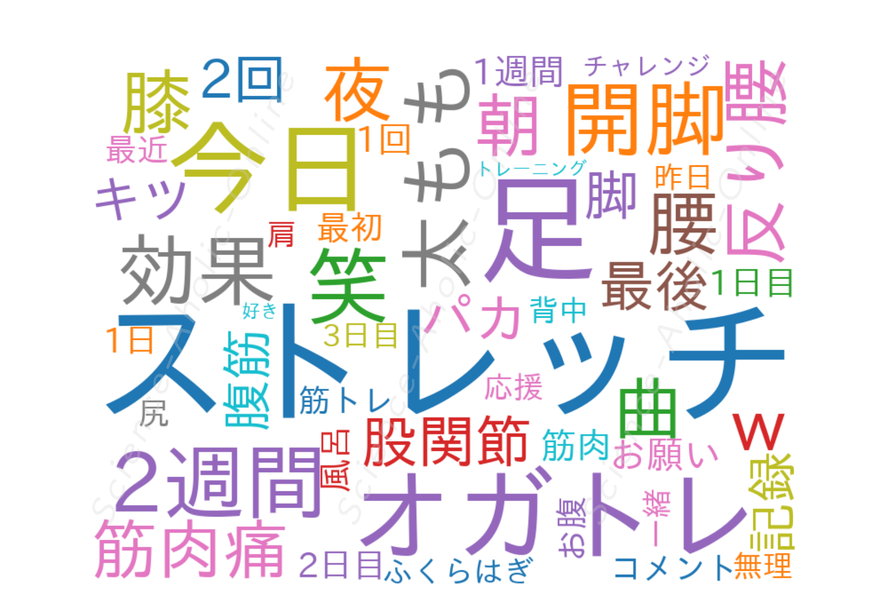 wordcloud_オガトレ