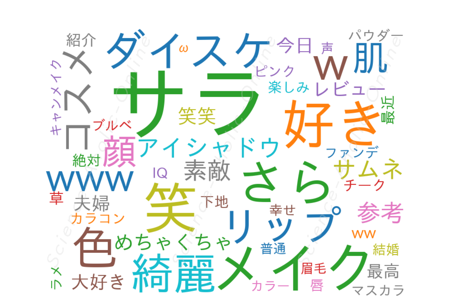 https://science-aholic-online.com/wp-content/uploads/2020/08/wordcloud_コスメヲタちゃんねるサラ.png
