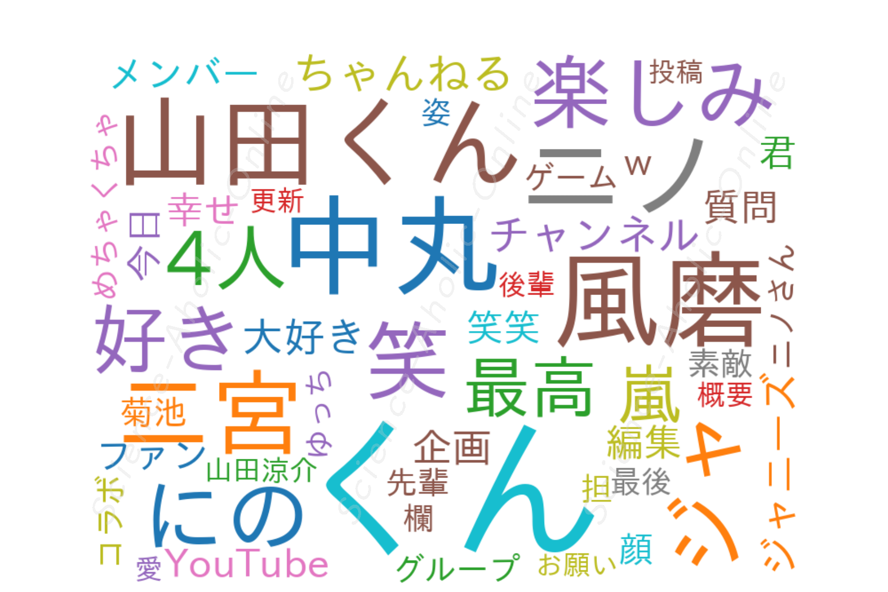 https://science-aholic-online.com/wp-content/uploads/2020/08/wordcloud_ジャにのちゃんねる.png